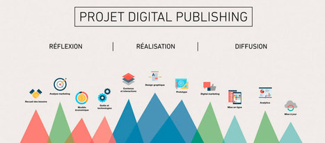 Étapes d'un projet Digital Publishing - ELECTRIC NEWS | Digital Publishing for Electric Brain | Digital Publishing, Applications tablettes et smartphones | Scoop.it