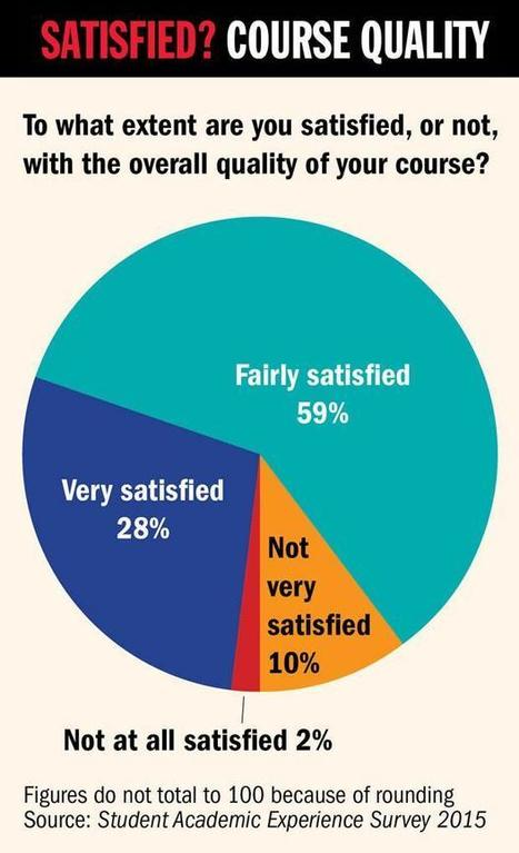 Student survey rates teaching qualifications above research activity   Business and Management in Higher Education   Scoop.it