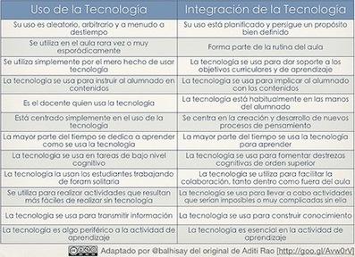 Integración de las TIC para conseguir Aprendizajes Personalizados | ple_elearning_rolandocu | Scoop.it
