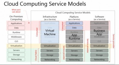 [slides] What, Why & How of IaaS & PaaS By @YungChou   @CloudExpo #Cloud   Open Source Cloud   Future of Cloud Computing and IoT   Scoop.it