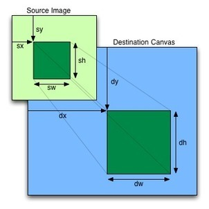 HTML5 Canvas Image Crop Tutorial   Web stuff   Scoop.it