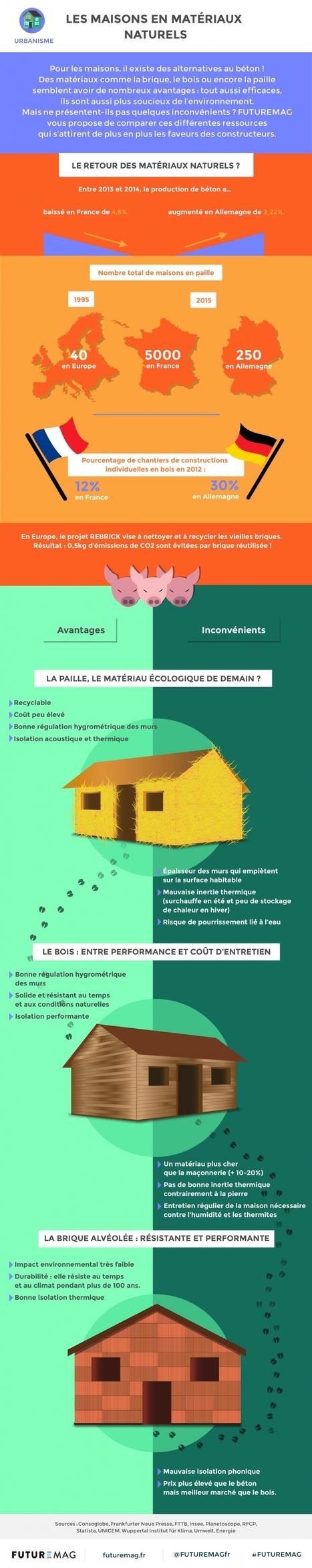 Les maisons en matériaux naturels | Les infographies ! | Scoop.it