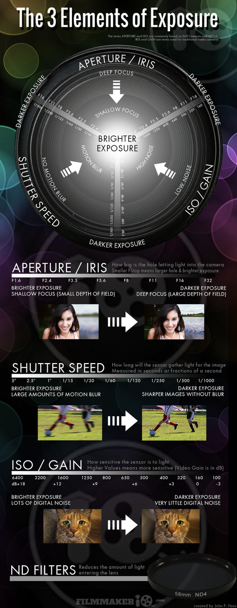 Cheat Sheet: 3 Elements of Exposure | xposing world of Photography & Design | Scoop.it