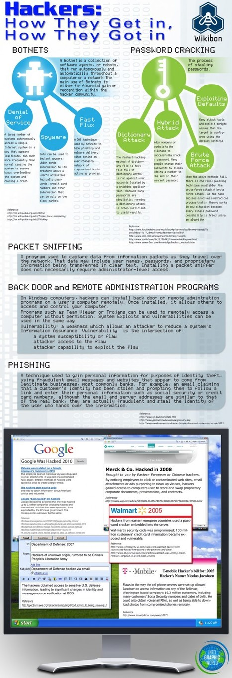 Hackers: How they Get In, How They Got In | Visual.ly | Aggregators Aggregated - A MetaFeed | Scoop.it
