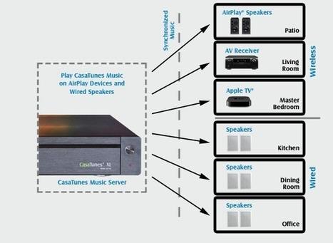 4 Ways CasaTunes Is Not Like Sonos | Evolver.fm | Management Information Systems | Scoop.it