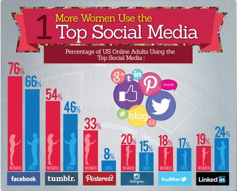 Why Women are the Real Power Behind Social Media | Social TV & Second Screen Information Repository | Scoop.it