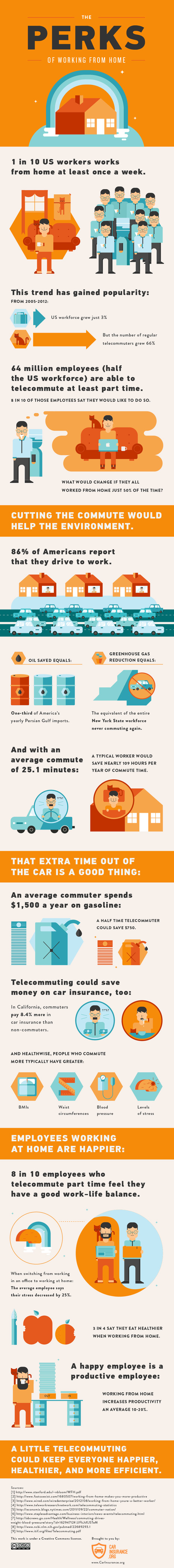 Telecommuting: The Benefits of Working From Home (Infographic)   Mobile Marketing for Mobile People   Scoop.it