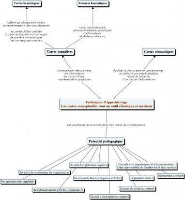 Les cartes heuristiques : principes, usages | Ressources informatique et classe | Scoop.it