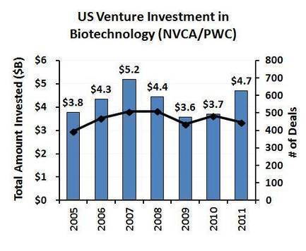 Venture Capital increases in 2011, but ... focuses on later stage drug targets | Knowledge=people+information | Scoop.it