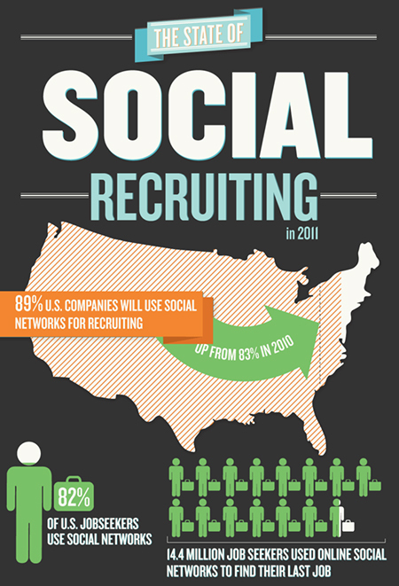 Led by LinkedIn, Social Recruiting Continues to Grow | Personal Branding and Professional networks | Scoop.it