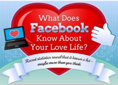 Ce que Facebook sait sur votre vie sentimentale   Brèves de bibliothèque(S)   Scoop.it