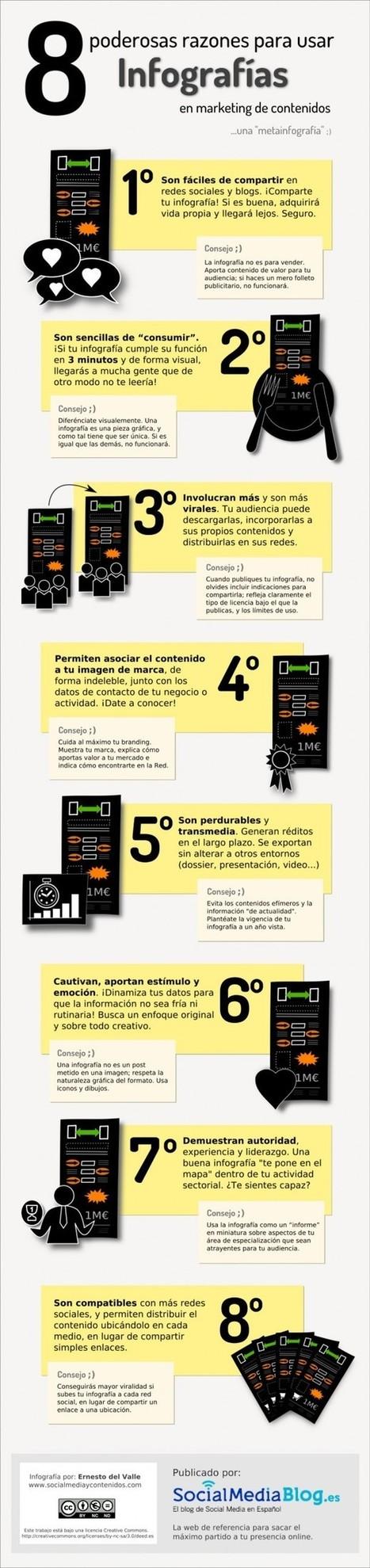 [INFOGRAFÍA] 8 poderosas razones para usar infografías | Ticenelaula | Scoop.it