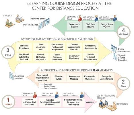 The Development Process | iTeachU | Master Leren & Innoveren | Scoop.it