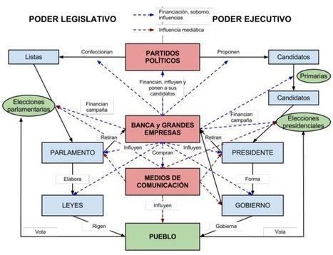 Despierta!! El Sufragio Universal es Antidemocrático   Finanzas, economía, impuestos, derecho,...   Scoop.it