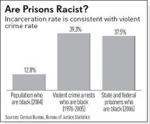 High Incarceration Rate Of Blacks Is Function Of Crime, Not Racism | Discrimination In the Criminal Justice System | Scoop.it