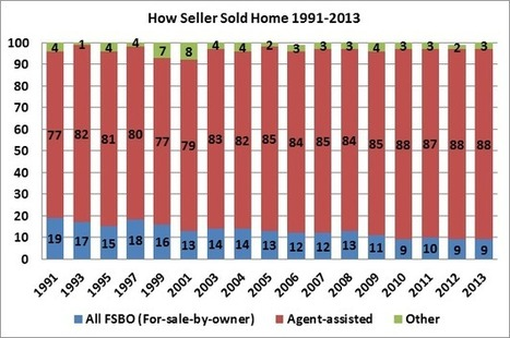 How Seller Sold Home, 1991-2013 | RealEstate | Scoop.it