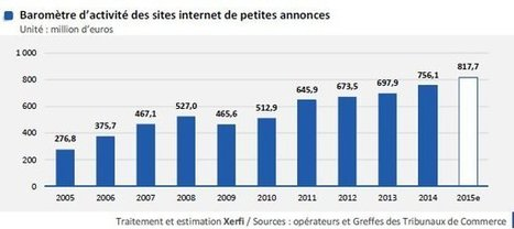 E-commerce : le marché de l'occasion se décomplexe   Veille : E-commerce   Scoop.it