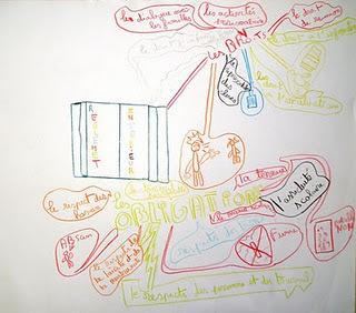 S'approprier le règlement intérieur avec amusement | Outils pour le cdi : mindmapping | Scoop.it