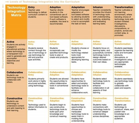 "Check out if You Correctly Integrate Technology Using This Awesome Rubric | ""educational accommodations"" or ""reasonable adjustments"" in education 