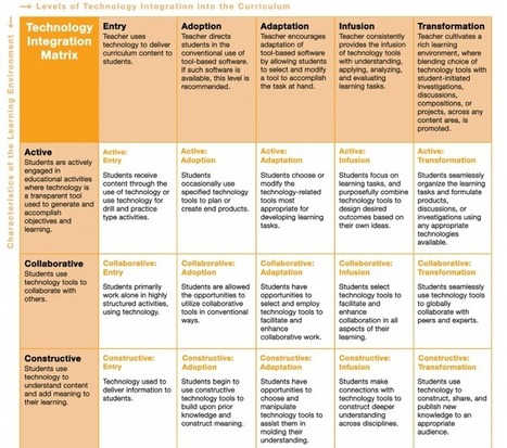 Check out if You Correctly Integrate Technology Using This Awesome Rubric ~ Educational Technology and Mobile Learning | Resources For Teaching the Australian Curriculum: Technologies | Scoop.it
