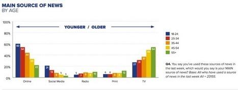 Les grandes tendances 2015 de l'info | Actu des médias | Scoop.it