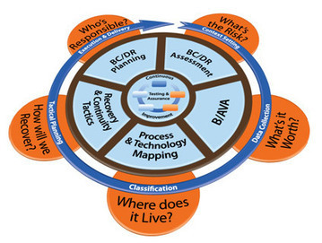 Business Continuity | Disaster Recovery Planning Services | Disaster Recovery | Scoop.it