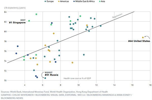 Efficience des systèmes de santé : classement mondial signé Bloomberg
