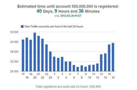 500 millions d'utilisateurs pour Twitter en février ? - Blog du modérateur | Gouvernance web - Quelles stratégies web  ? | Scoop.it