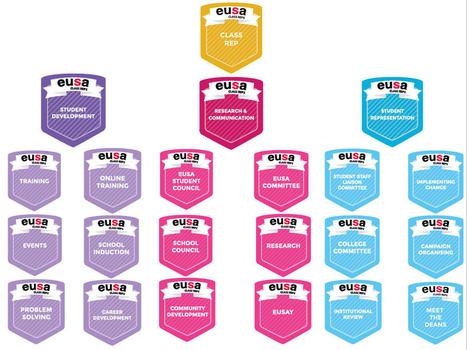 Open badges at Edinburgh University - beyond the classroom | Open Badges, badges, badges, badges.... | Scoop.it