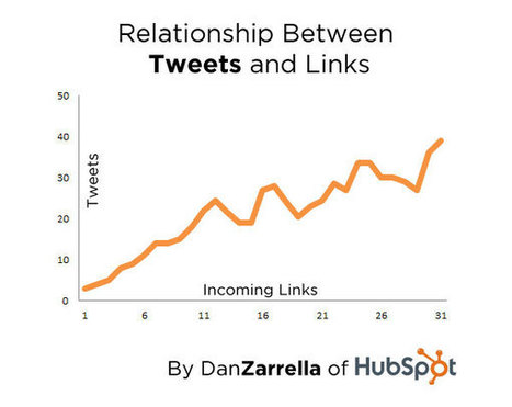 New Data: The Correlations Between Social Sharing and Inbound Links | SEO Tips, Advice, Help | Scoop.it