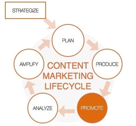 A simple guide to promote your content in 2016: part 4 of the content marketing lifecycle | Writing about Life in the digital age | Scoop.it