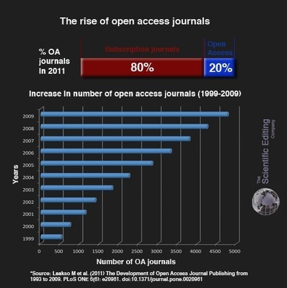 The top 20 countries for scientific output - Open Access Week | whynotblogue | Scoop.it