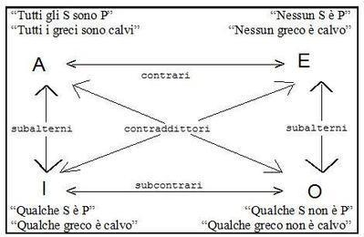 Il quadrato logico delle opposizioni | AulaUeb Filosofia | Scoop.it