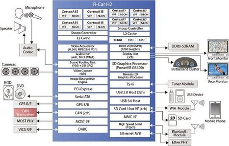 Renesas R-Car H2 is an Octo Core big.LITTLE Processor for Your Car | Embedded Systems News | Scoop.it