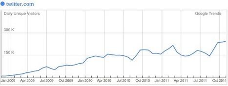 Twitter in Italia: analisi dei segnali di crescita | Twitter addicted | Scoop.it