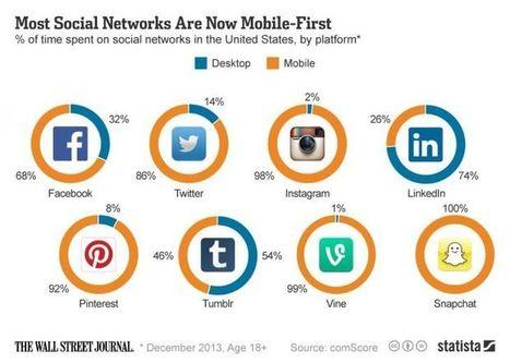 2.0 à mon service | Le Social Média | Scoop.it