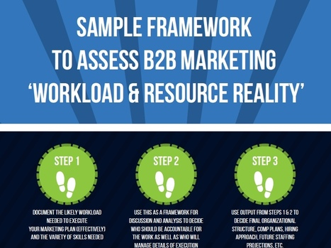 How to Meet B2B Marketing Metric Goals with Just One Person -- Hint: You Can't! | INFOGRAPHIC | B2B Marketing-The Practical Side | Scoop.it
