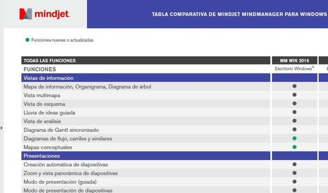 MindManager - Mapas mentales | Educacion, ecologia y TIC | Scoop.it