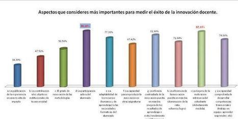 El impacto de la innovación educativa   Revistas de investigacion   Scoop.it
