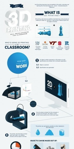 9 Creative Ideas To Use 3D Printing In Education Infographic | Sport connecté et quantified self | Scoop.it