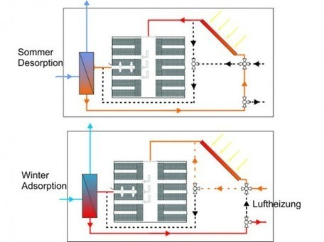 Groundbreaking Solspaces Solar Thermal System Stores a Boat Load of Heat Energy | Micro generation - Energy & Power systems | Scoop.it