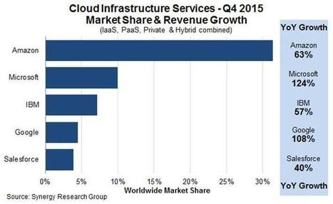 Latest cloud infrastructure research shows yet more AWS dominance | Future of Cloud Computing and IoT | Scoop.it