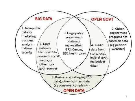 Big Data vs Open Data - Mapping It Out | Open Data | Scoop.it