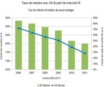 Dataviz et relations entre les données : attention aux pièges « Open ... | Ardesi - Collectivité et Internet | Scoop.it