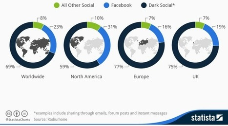 The rise of dark social: Everything you need to know | Le Oueb c'est bien. | Scoop.it