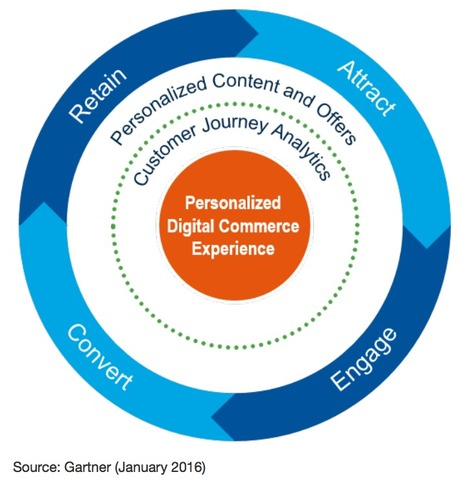 The @Gartner Digital Commerce Vendor Guide shows how complex #ecommerce has become | Digital Transformation of Businesses | Scoop.it