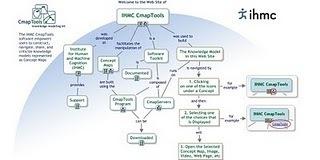 Introduction aux cartes conceptuelles | Innovative Education | Scoop.it