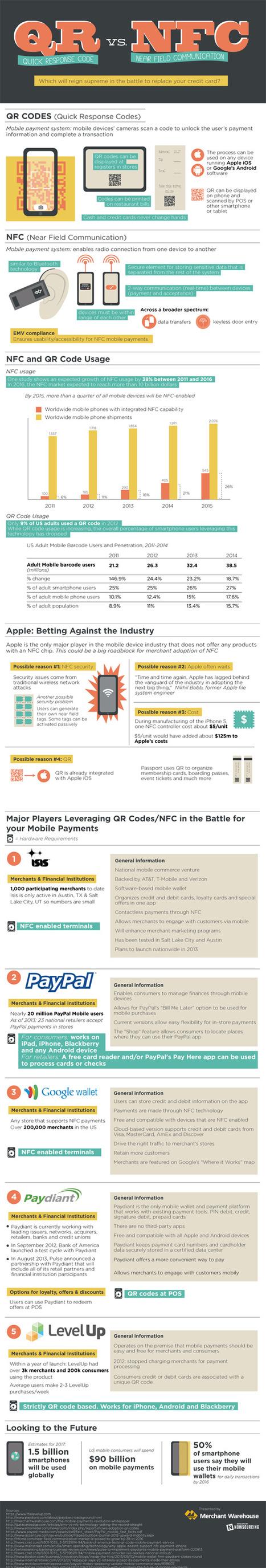 QR vs. NFC   All Geeks   Scoop.it