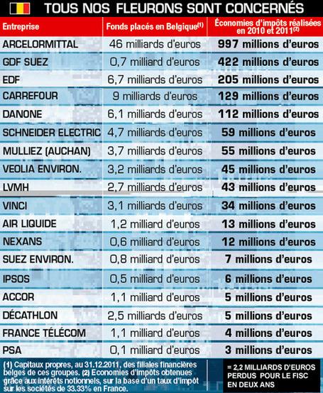 L'argent caché du CAC40 en Belgique | Histoire de la Fin de la Croissance | Scoop.it