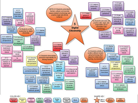 Standards For Digital Citizenship In Graphic Form | Information Services | Scoop.it